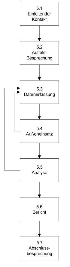 Methodik Energieaudit DIN EN 16247